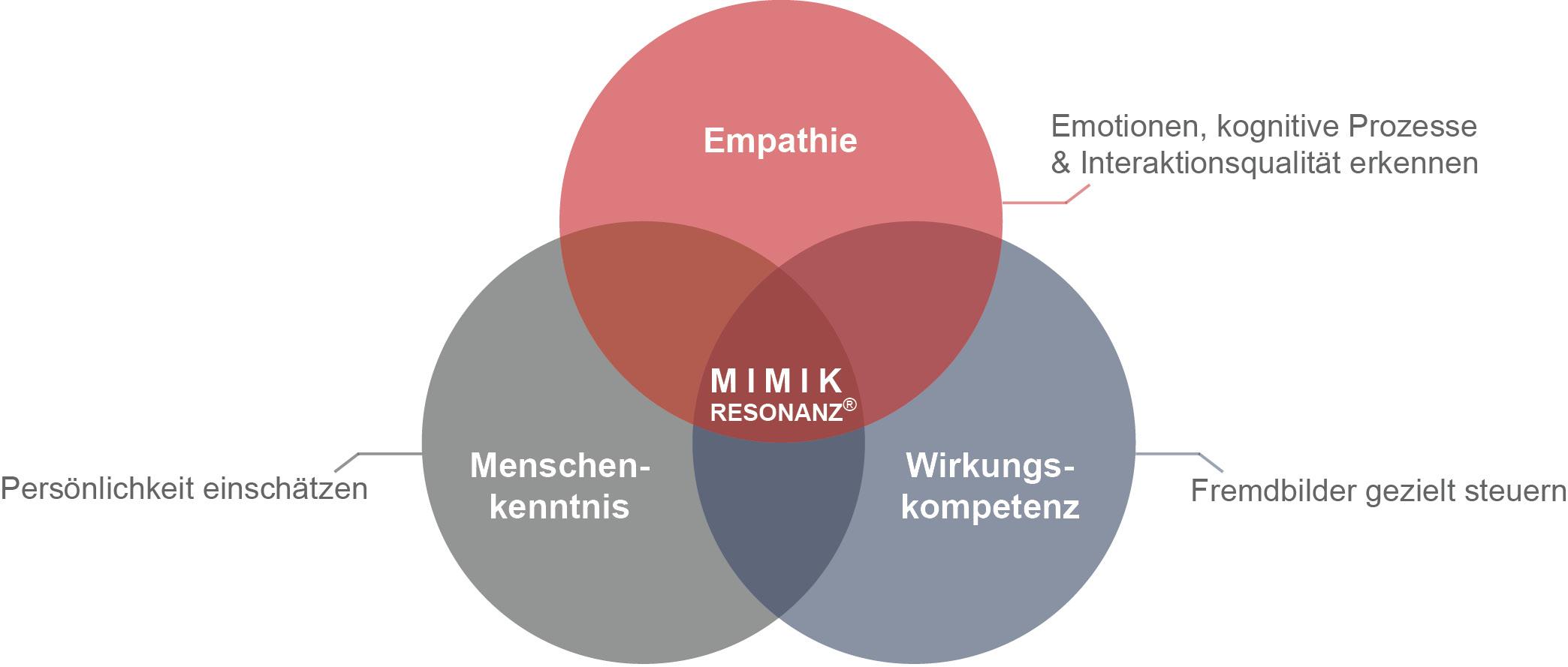 Mimikresonanz-Kreis