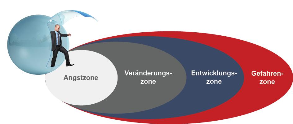 komfortzonenen-modell