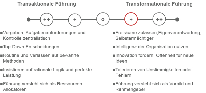 transformationale-führung-gegenüberstellung